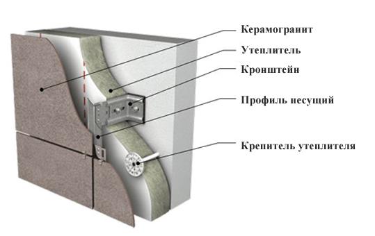 Устройство фасада из керамогранита