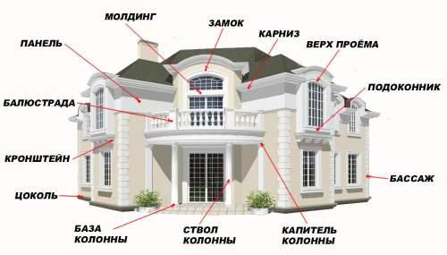 Разновидности декора