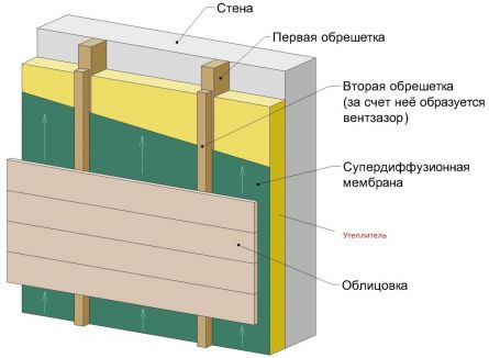 схема создания вентилируемого фасада