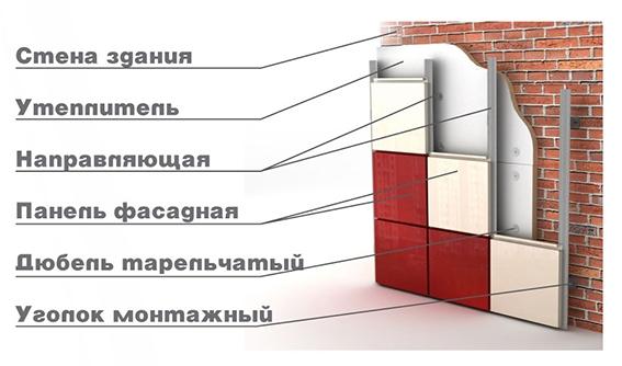 Декоративные штукатурки для фасадов домов