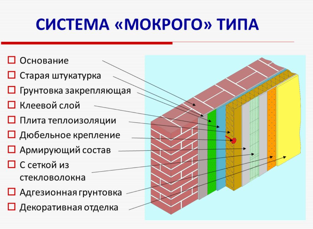 фасадная система мокрого типа