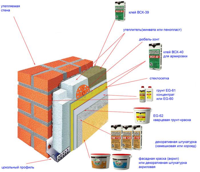 материалы для утепления мокрого фасада