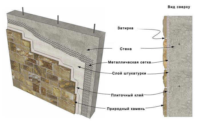 схема облицовки искусственный камнем