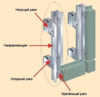 алюминиевые профиля для вентфасада