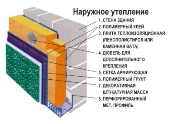 Штукатурка фасадов по сетке технология