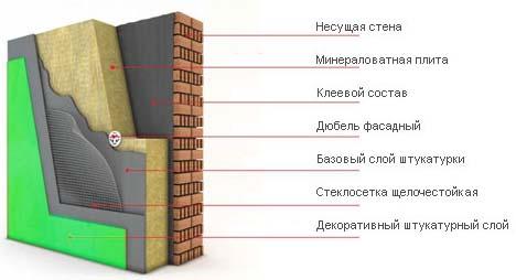 Технология утепления фасадов из сайдинга