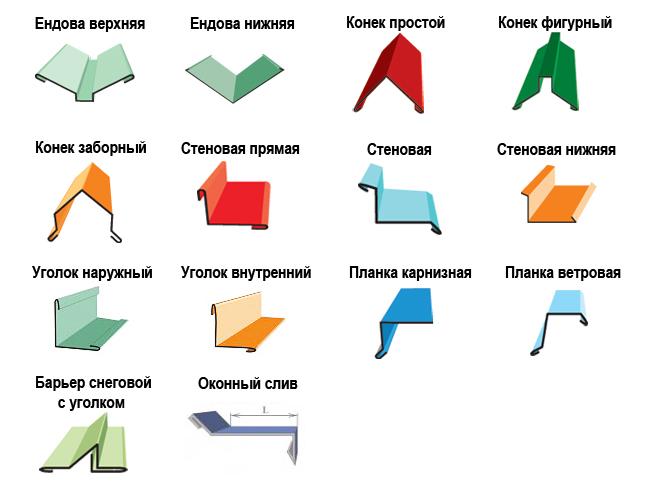 Доборные элементы