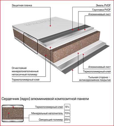 Панели и их структура