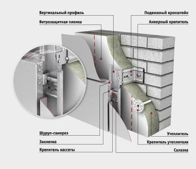 Схема монтажа алюминиевых композитных панелей.