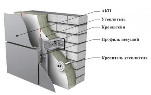 Устройство фасада из алюминиевых композитных панелей.