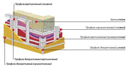 ППР вентилируемых фасадов,