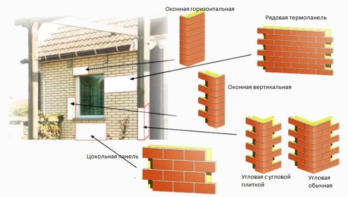 Фасадные панели из клинкера