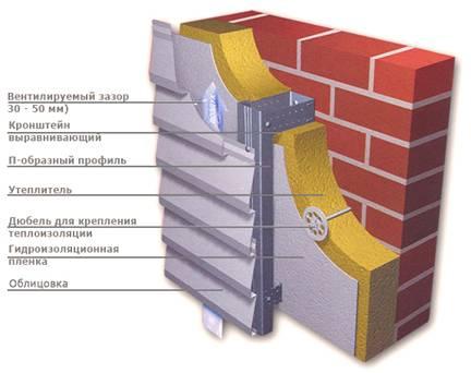 Устройство фасадов