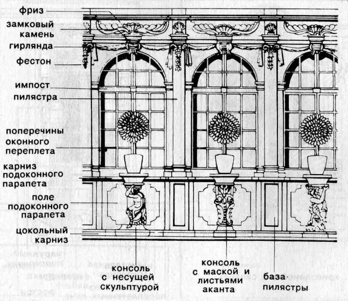 Стиль барокко и окна