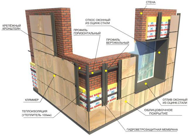 Подробная схема устройства вентилируемых фасадов