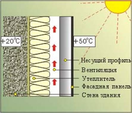 сохранение температуры в помещении