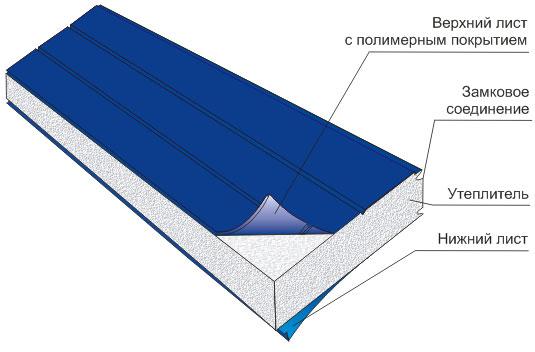 Устройство панели из пенополиуретана