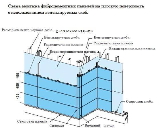 Схема монтажа фиброцементных панелей на плоскую поверхность.