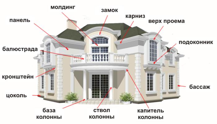 Декорирование