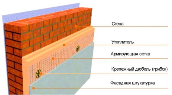 Технология мокрый фасад: ceresit, монтаж своими руками, как делать ...