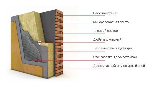 Структура мокрого фасада