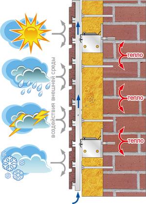 сохранение тепла с помощью вентфасадах