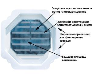 Вентрешетка и ее устройство