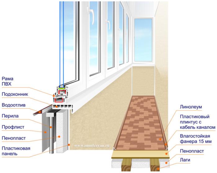 Устройство балкона.