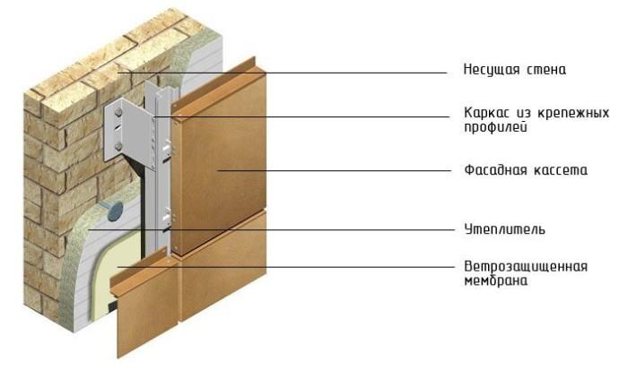 система кассетных фасадов