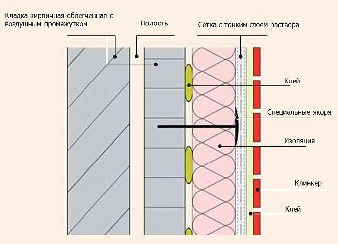 Клинкерной плитки для фасадов своими руками