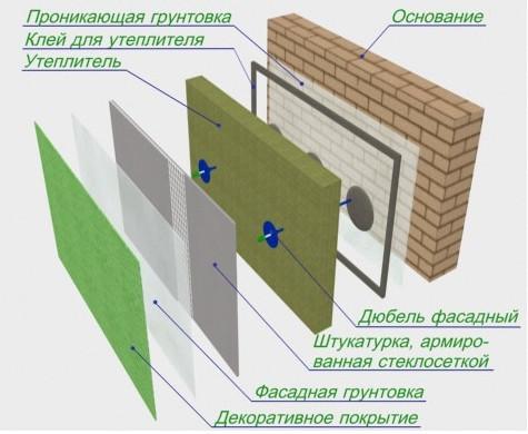 Утеплители для фасадов под штукатурку