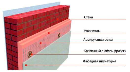 Размещение утеплителя на фасаде
